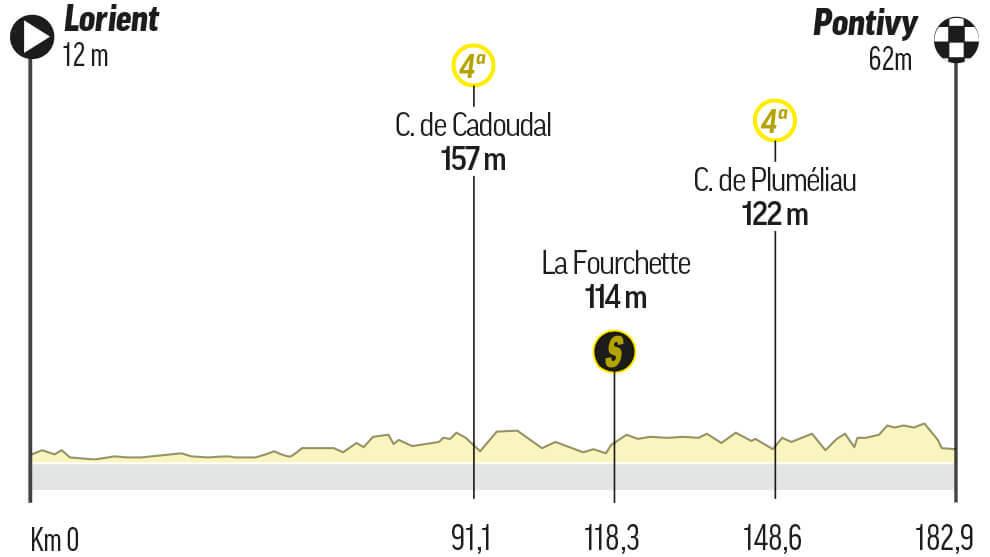 Etapa 3 del Tour de Francia: Lorient / Pontivy (183 km.)
