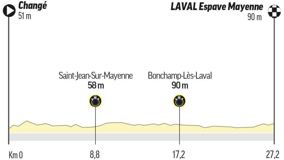 Etapa 5 del Tour de Francia: Changé / Laval Espace Mayenne (CRI) (27,2 km.)