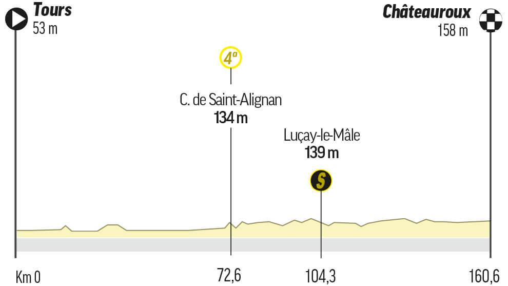 Etapa 6 del Tour de Francia: Tours / Châteauroux (161 km.)
