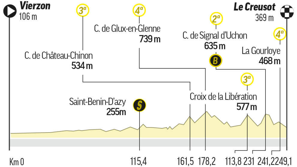 Etapa 7 del Tour de Francia: Vierzon / Le Creusot (249,5 km.)