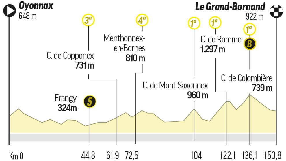 Etapa 8 del Tour: Oyonnax / Le Grand-Bornand (151 km.)