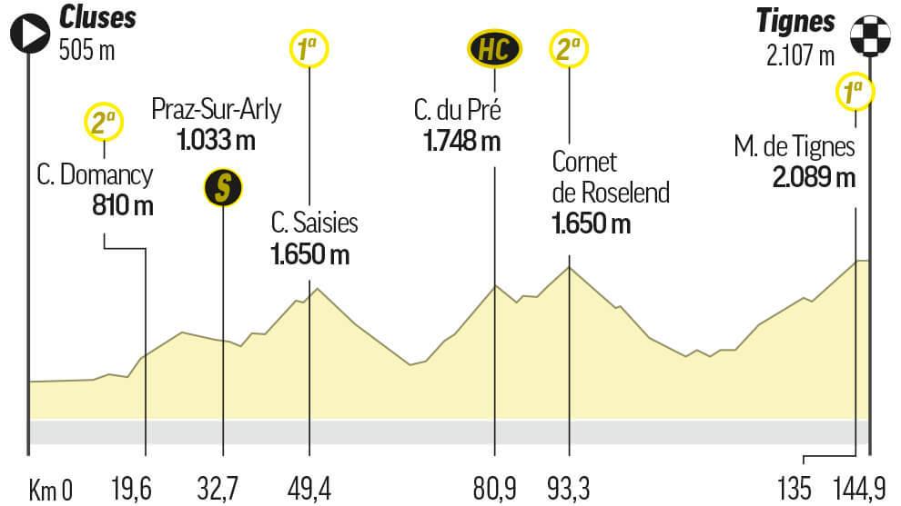 Etapa 9 del Tour de Francia: Cluses / Tignes (145 km.)