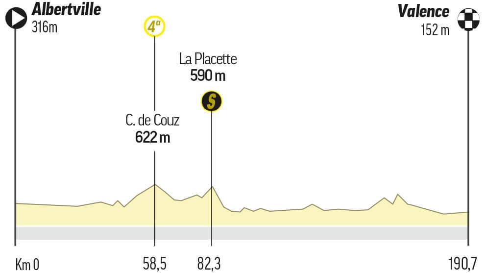 Etapa 10 del Tour de Francia: Albertville / Valence (191 km.)