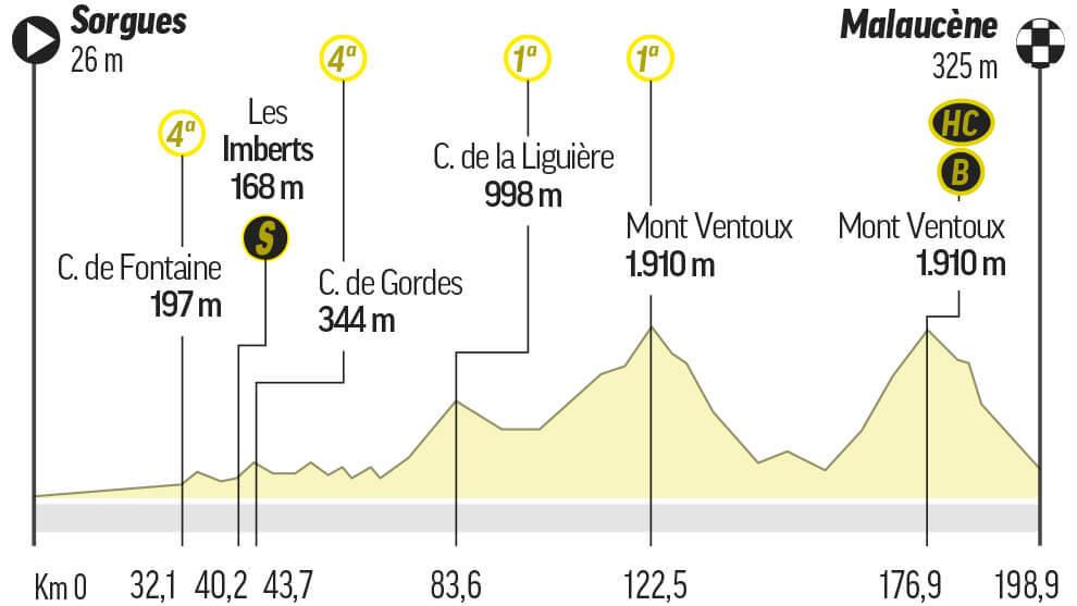Etapa 11 del Tour de Francia: Sorgues / Malaucèce (199 km.)