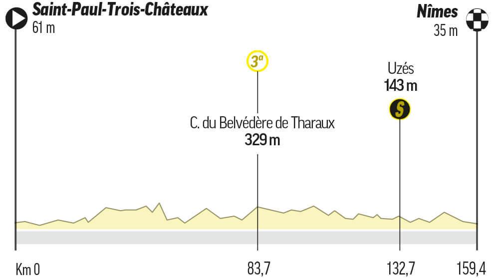 Etapa 12 del Tour: Saint-Paul-Trois-Châteaux / Nîmes (159,5 km.)