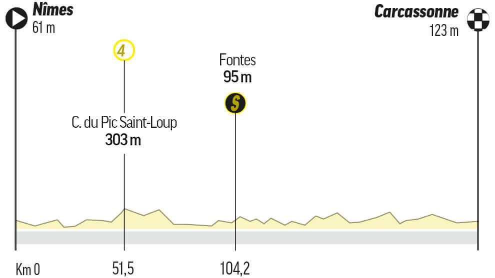 Etapa 13 del Tour de Francia: Nîmes / Carcassonne (220 km.)