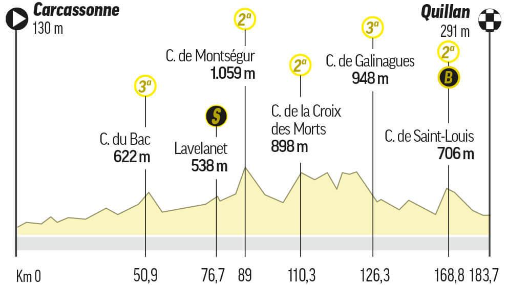 Etapa 14 del Tour de Francia: Carcassonne / Quillan (184 km.)