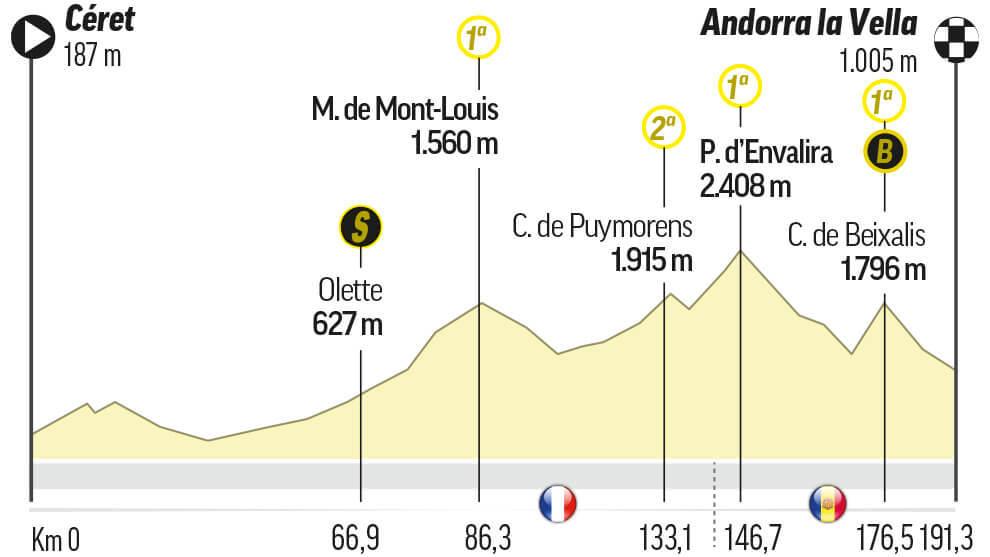 Etapa 15 del Tour: Céret / Andorre-La-Vielle (191,5 km.)