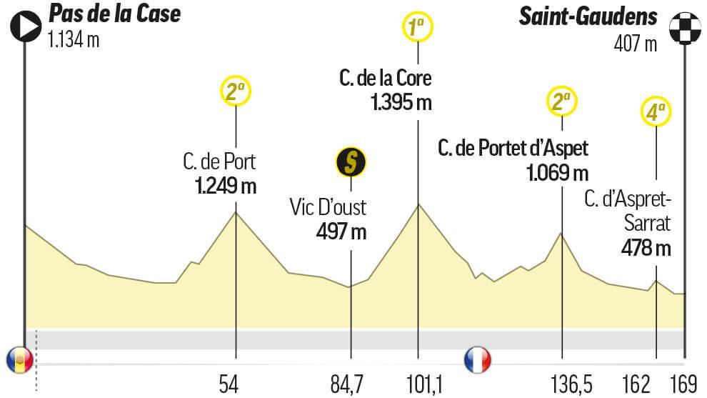Etapa 16 del Tour: Pas De La Case / Saint-Gaudens (169 km.)
