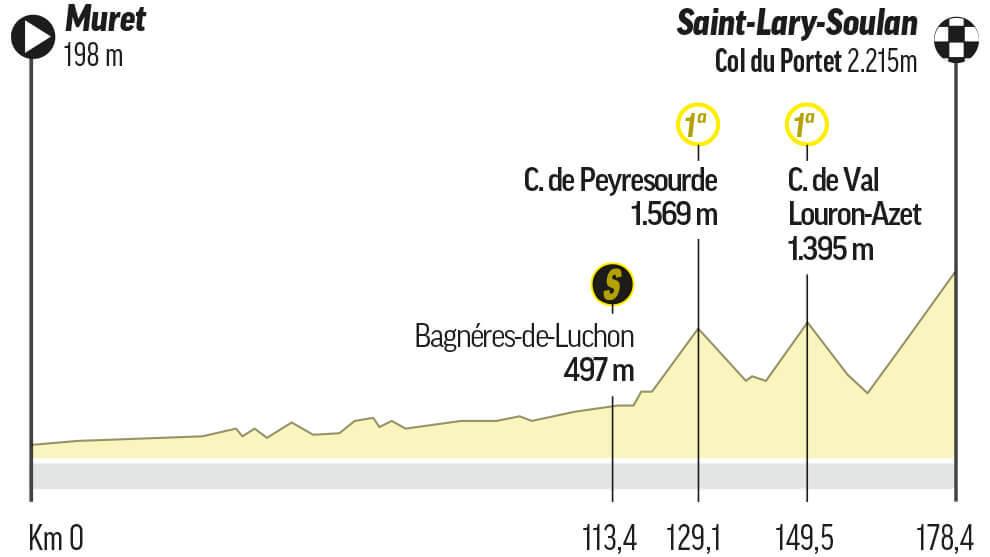 Etapa 17 del Tour: Muret / Saint-Lary-Soulan Col Du Portet (178,5 km.)