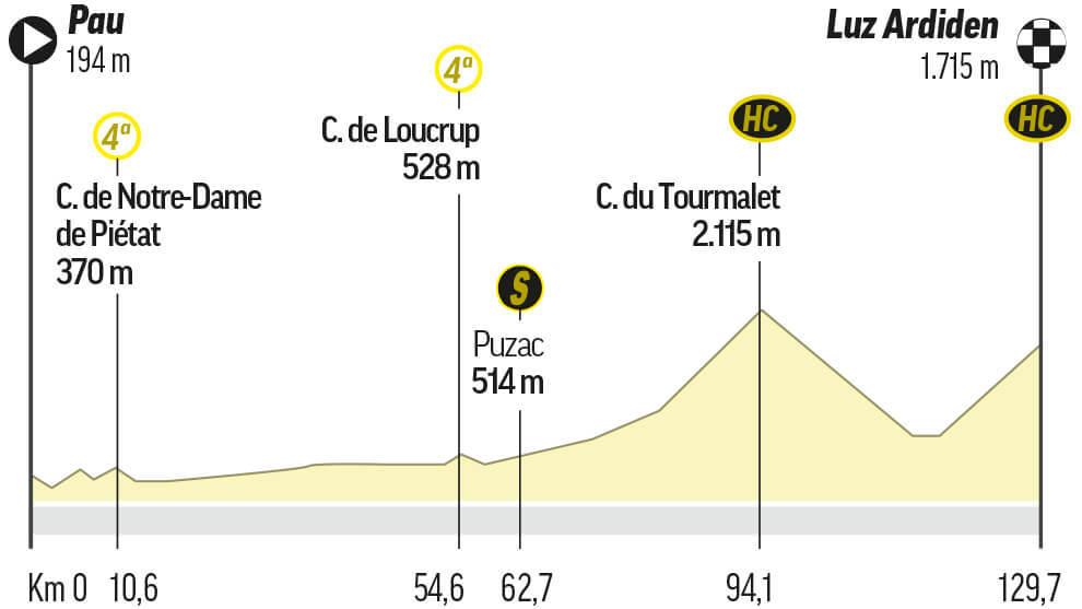 Etapa 18 del Tour de Francia: Pau / Luz Ardiden (130 km.)