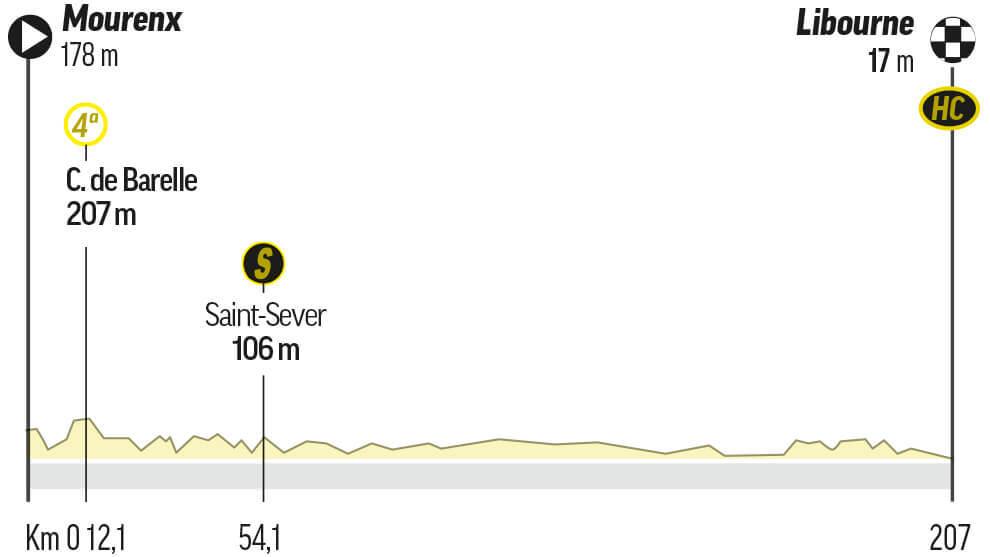 Etapa 19 del Tour de Francia: Mourenx / Libourne (207 km.)