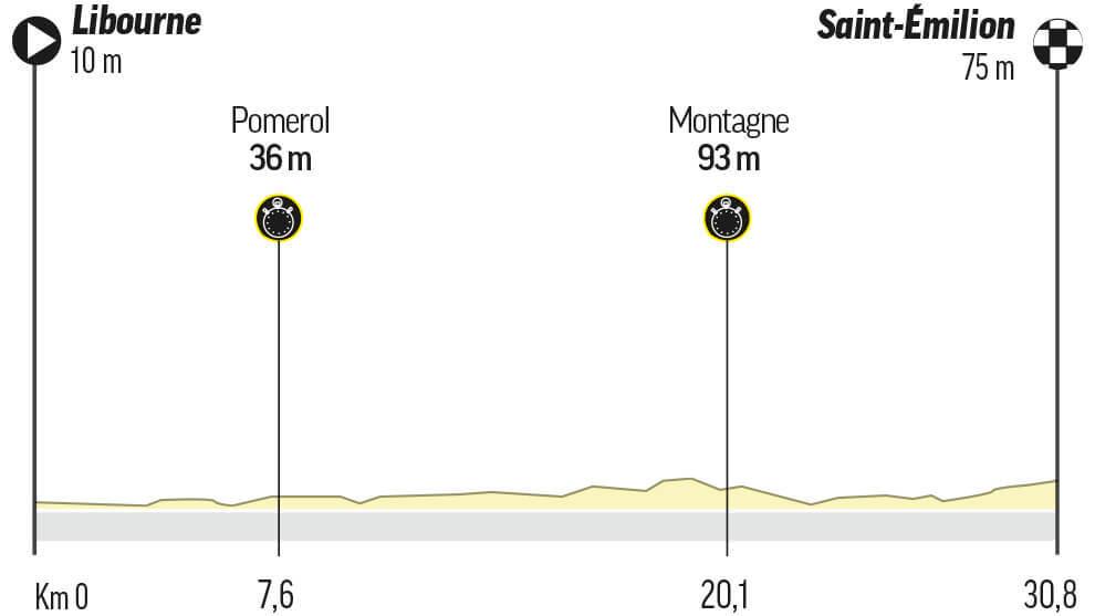 Etapa 20 del Tour de Francia: Libourne / Saint-Emilion (CRI) (30,8 km.)