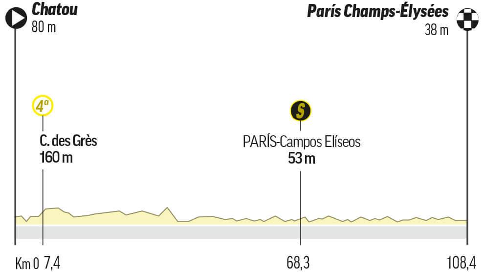 Etapa 21 del Tour: Chatou / Paris Champs-Élysées (108,5 km.)