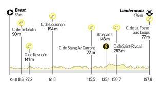 Tour de Francia Hoy - Etapa 1 Directo - Ciclismo