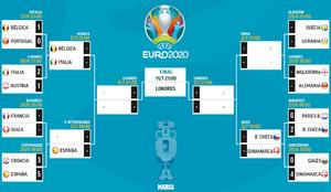 Cuadro final de la Eurocopa: equipos clasificados, cruces y...