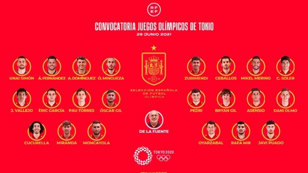 Juegos Olímpicos Tokio 2020: La convocatoria de la Selección española de  fútbol para los Juegos Olímpicos de Tokio | Marca