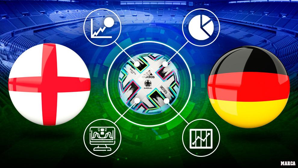 Euro 2020 - Inglaterra Alemania - Datos Apuestas Estadisticas