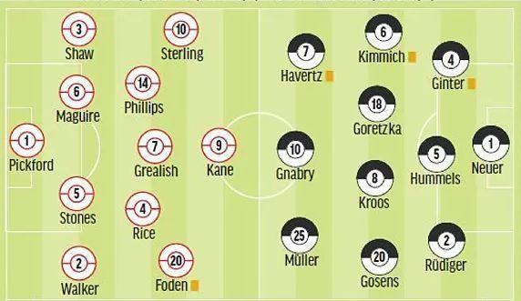 MARCA's England v Germany predicted lineups