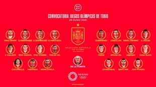 Los 22 de los Juegos: seis de la Eurocopa, Ceballos, Asensio...