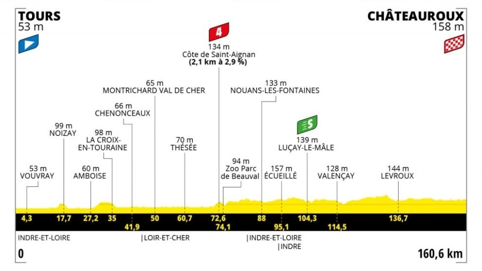 Resumen y clasificación del Tour de Francia tras la etapa 6