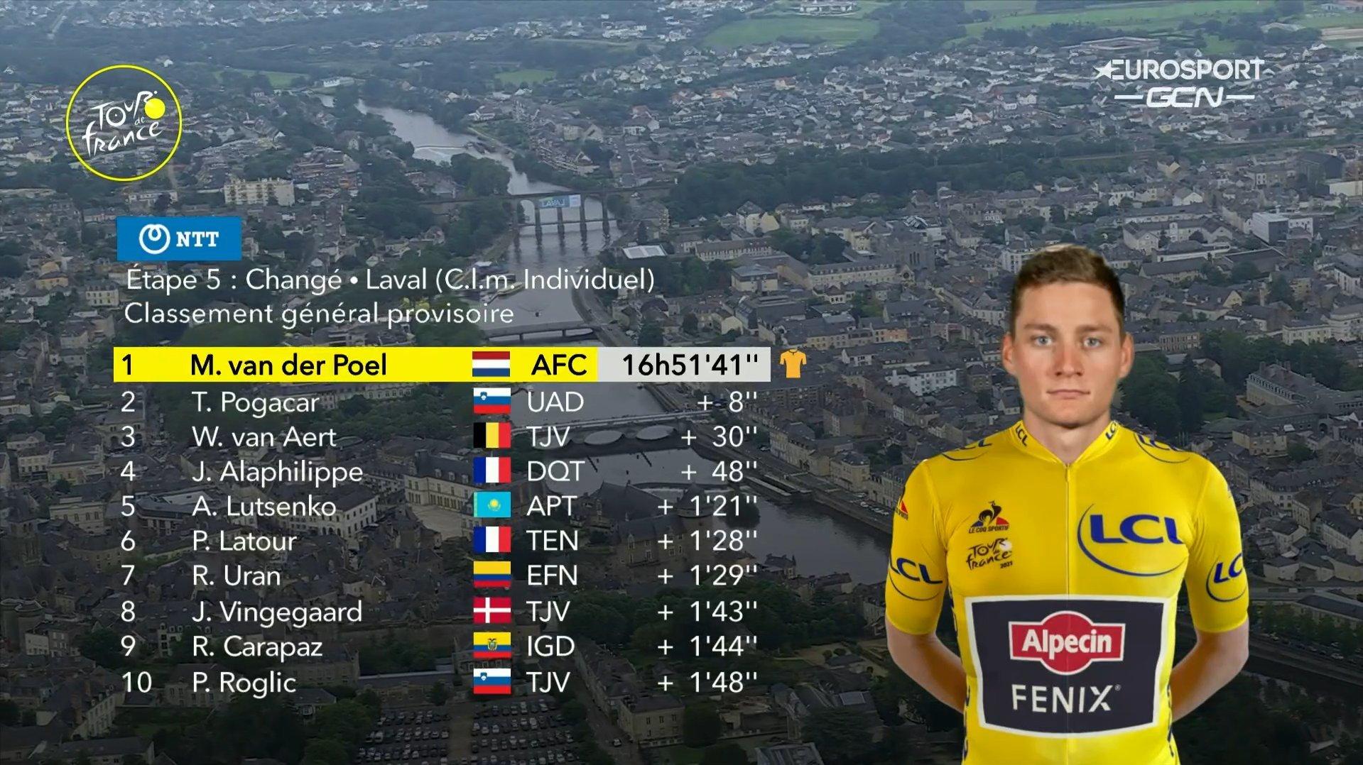 Tadej Pogacar routs rivals in Tour de France time trial