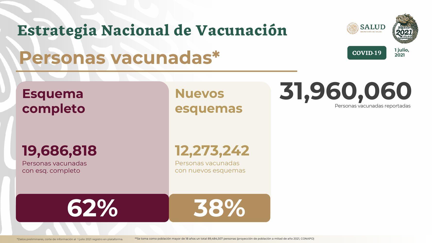 Vacuna Covid-19 México 3 de julio: ¿Cuántas dosis se han aplicado y cuántos casos de coronavirus van al momento?