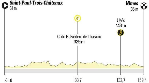 Perfil, recorrido, horario y dónde ver en TV hoy la etapa 12 del Tour de Francia