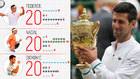 Los 10 registros que confirman a Djokovic como el mejor de la historia