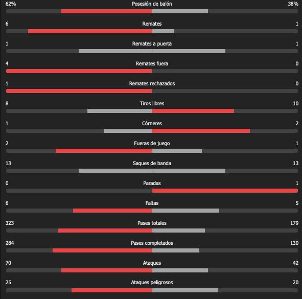 Italia vs Inglaterra: Resumen, resultado y goles de la Final de la Eurocopa 2020