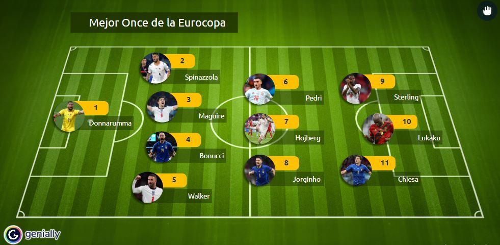 Mejor Once de la Eurocopa.