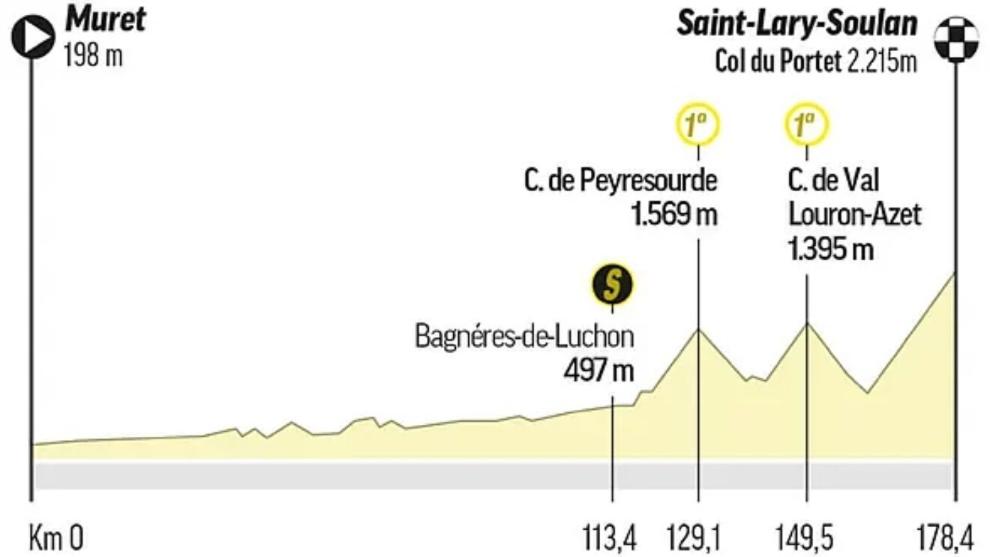 Perfil de la etapa 17 del Tour de Francia 2021