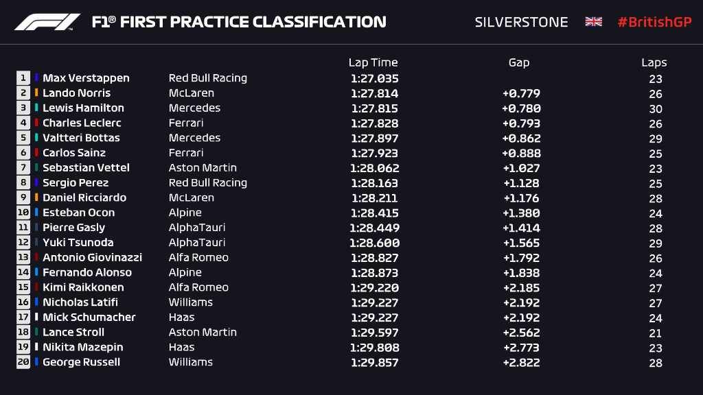 Verstappen marca el registro más rápido en los Libres 1 de Silverstone; Checo finaliza en octavo