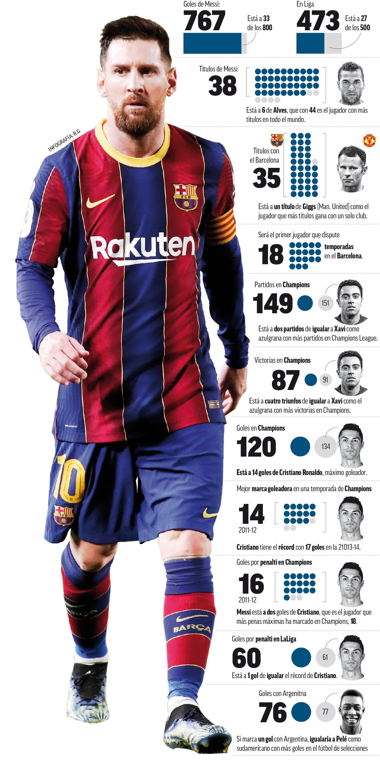¿Qué le falta a Messi por lograr con el Barcelona?