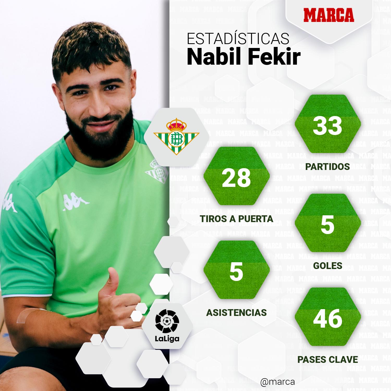 Fekir - Estadísticas - Fútbol - LaLiga - Pretemporada - Betis