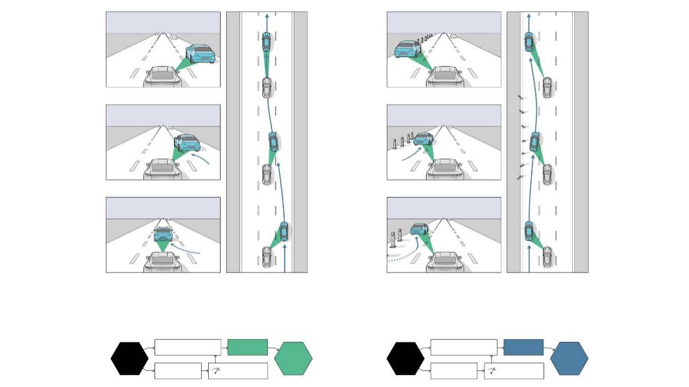 Ejemplo básico del funcionamiento del Big Data Loop con los cambios de carril