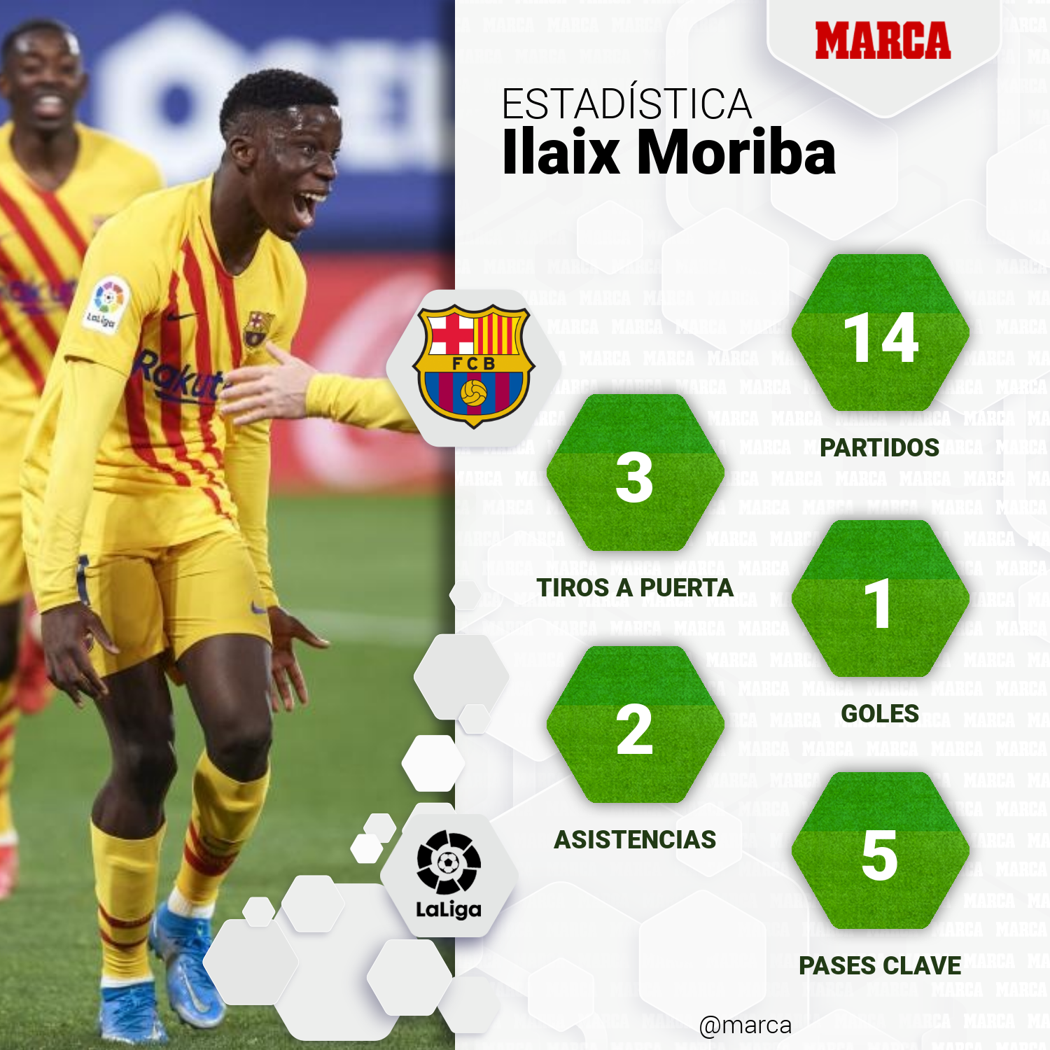 Ilaix Moriba attracts interest from the Premier League