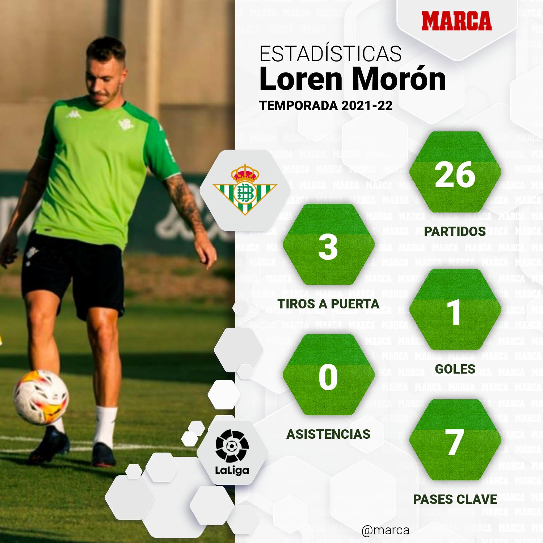 Loren - Betis - Futuro - Mercado - Valencia - Cesión - Traspaso