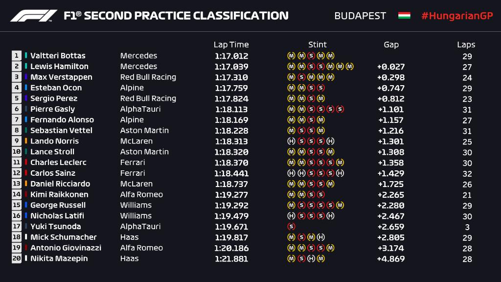 Prácticas Libres 2 del GP de Hungría: Resumen y resultado de la carrera de la Fórmula 1