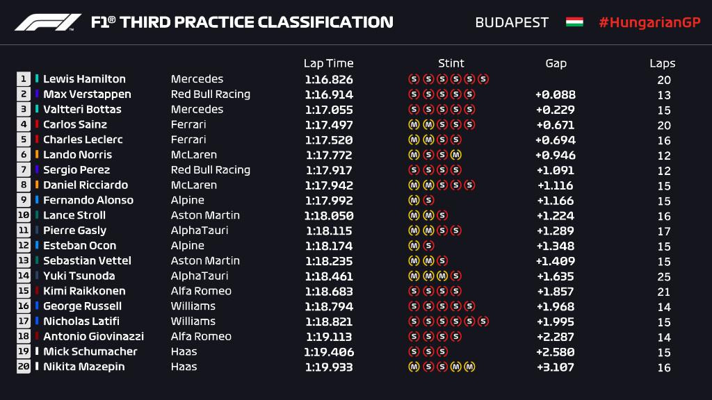 Qualy del GP de Hungría: Resumen y resultado de la carrera de la Fórmula 1
