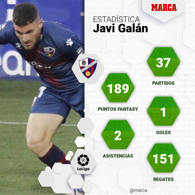 Estadísticas de Javi Galán.