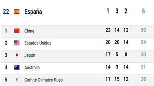 España suma su sexta medalla: ¿dónde se coloca en el medallero?