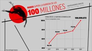 La web de MARCA rompe la barrera de los 100 millones
