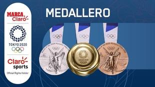 Medallero Olímpico Tokyo 2020 en vivo