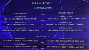 El cuadro de emparejamientos de la previa de la Champions League.