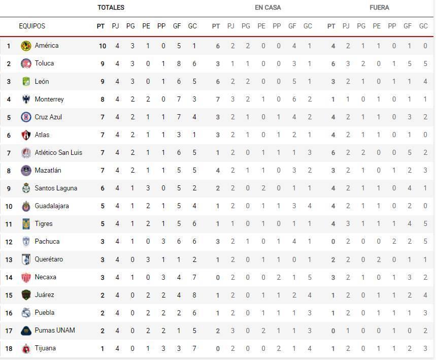 Jornada 5 Liga MX en vivo: Fechas, horarios, resultados de hoy y cómo ver todos los partidos del Apertura 2021