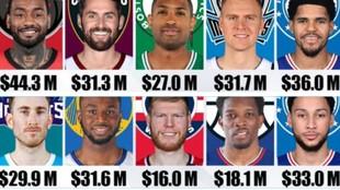 Los 10 jugadores más sobrevalorados de la NBA: no valen lo que ganan
