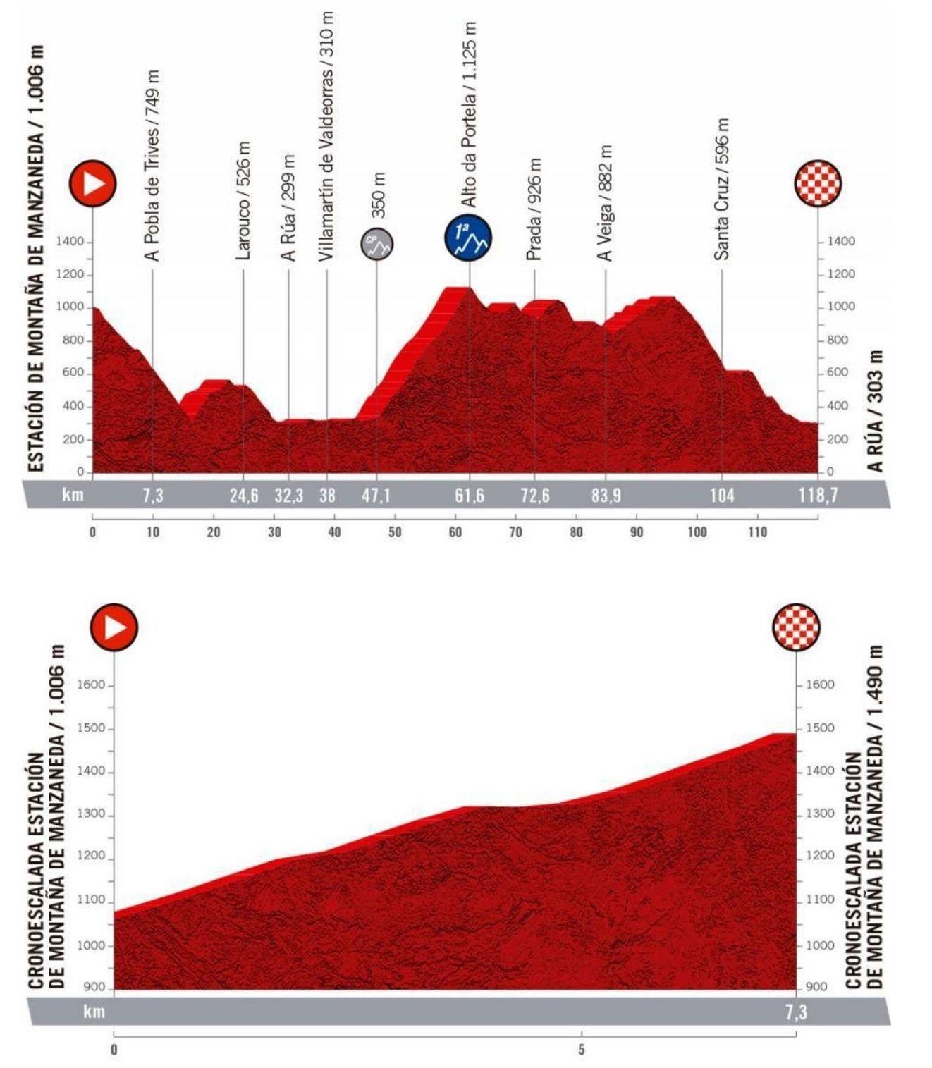Primera y segunda etapa de la Ceatizit Challenge by LaVuelta.