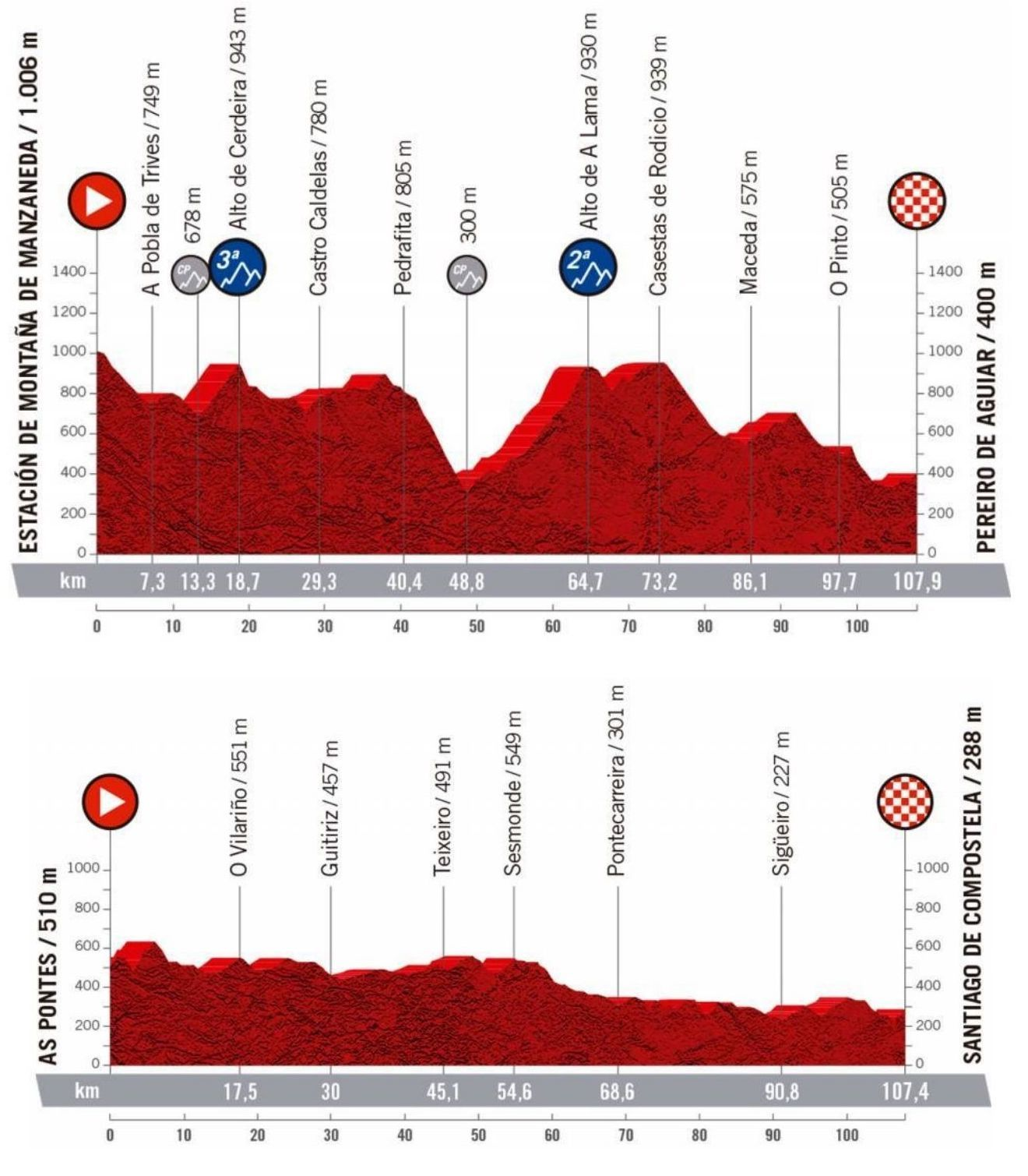 Challenge by LaVuelta
