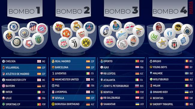 Sorteo de Champions League
